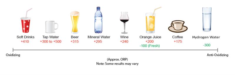 harta valori ORP cu apa hidrogenata