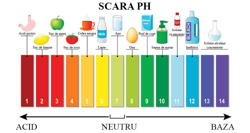scara masurare pH