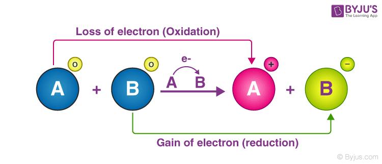 procesul de reducere si oxidare